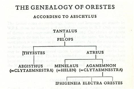 "The ""family tree"" of Orestes, from Greek myth."